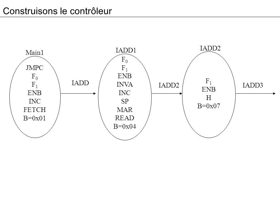 Construisons le contrôleur JMPC F 0 F 1 ENB INC FETCH B=0x01 Main1 IADD F 0 F 1 ENB INVA INC SP MAR READ B=0x04 IADD1 IADD2 F 1 ENB H B=0x07 IADD2 IADD3