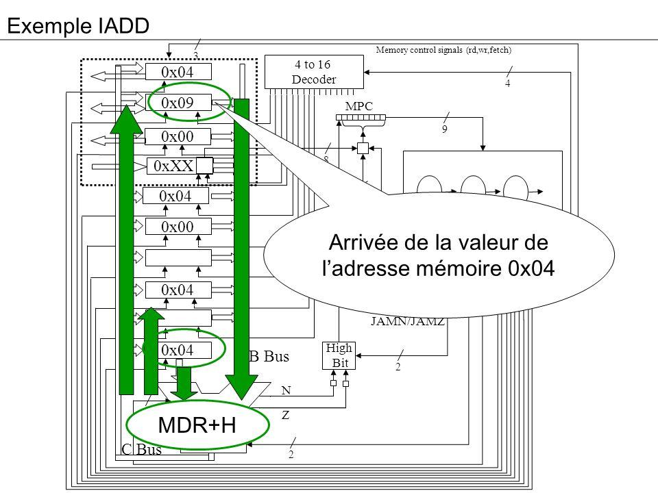 Exemple IADD 3 0x04 0x09 0x00 0xXX 0x04 0x00 0x04 Addr Alu JM 4 to 16 Decoder High Bit C B MPC 4 9 8 2 2 6 8 B Bus C Bus Memory control signals (rd,wr,fetch) N Z MIR JMPC JAMN/JAMZ MDR+H Arrivée de la valeur de ladresse mémoire 0x04