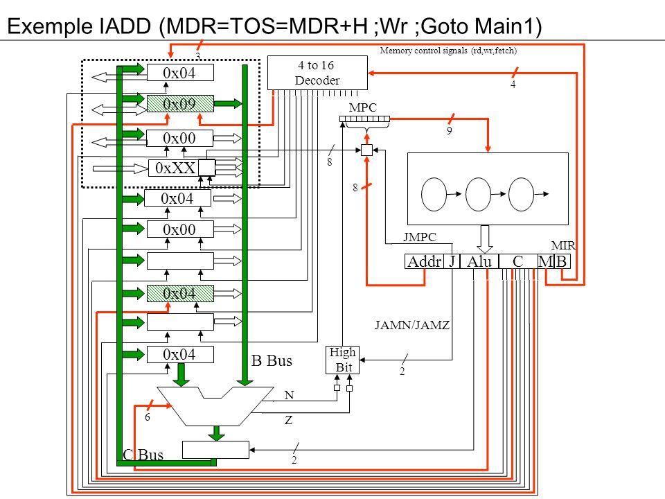 Exemple IADD (MDR=TOS=MDR+H ;Wr ;Goto Main1) 3 0x04 0x09 0x00 0xXX 0x04 0x00 0x04 Addr Alu JM 4 to 16 Decoder High Bit C B MPC 4 9 8 2 2 6 8 B Bus C Bus Memory control signals (rd,wr,fetch) N Z MIR JMPC JAMN/JAMZ