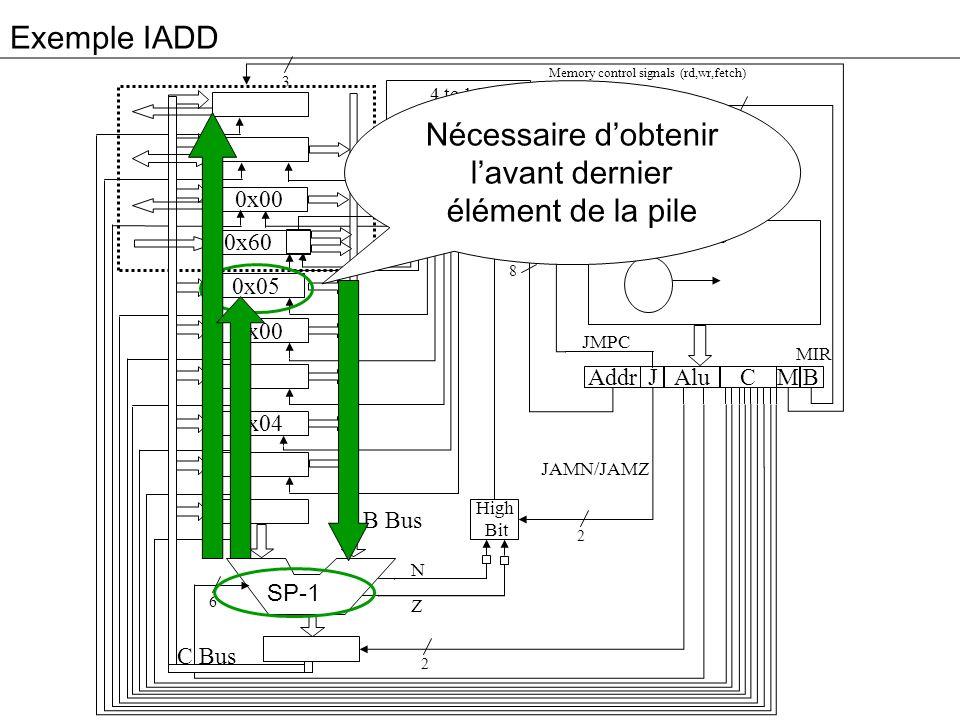 Exemple IADD 3 0x00 0x60 0x05 0x00 0x04 Addr Alu JM 4 to 16 Decoder High Bit C B MPC 4 9 8 2 2 6 8 B Bus C Bus Memory control signals (rd,wr,fetch) N Z MIR JMPC JAMN/JAMZ 0x60 Nécessaire dobtenir lavant dernier élément de la pile SP-1