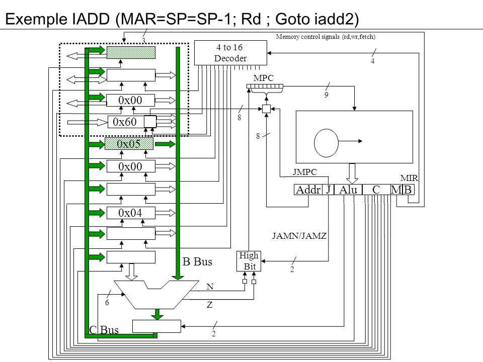 Exemple IADD (MAR=SP=SP-1; Rd ; Goto iadd2) 3 0x00 0x60 0x05 0x00 0x04 Addr Alu JM 4 to 16 Decoder High Bit C B MPC 4 9 8 2 2 6 8 B Bus C Bus Memory control signals (rd,wr,fetch) N Z MIR JMPC JAMN/JAMZ