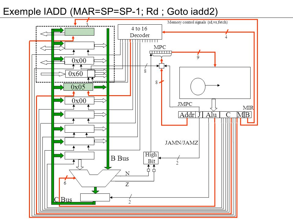 Exemple IADD En résumé nous venons de faire les opérations suivantes –MDR=TOS=MDR+H ;Wr ;Goto Main1 Next_Adress 8 bits JAM 3 bits ALU 8 bits Bus C 9 bits Mémoire 3 bits Bus B 4 bits JMPCJMPC JAMNJAMN JAMZJAMZ SLL8SLL8 SRA1SRA1 F0F0 F1F1 ENAENA ENBENB INVAINVA INCINC HOPSOPS TOSTOS CPPCPP LVLV SPSP PCPC MDRMDR MARMAR WRITEWRITE READREAD FETCHFETCH Main1000001111000010000101000x00