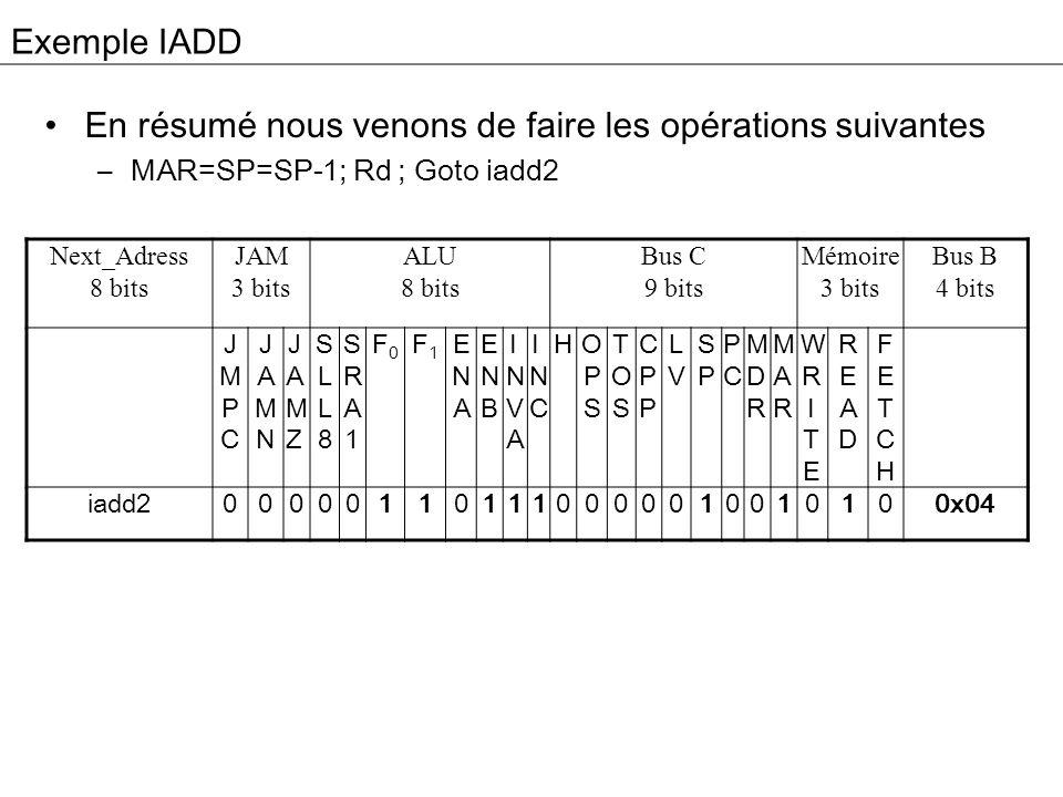 Construisons le contrôleur JMPC F 0 F 1 ENB INC FETCH B=0x01 Main1 IADD F 0 F 1 ENB INVA INC SP MAR READ B=0x04 IADD1 IADD2 F 1 ENB H B=0x07 IADD2 IADD3 F 0 F 1 ENA ENB TOS MDR WRITE B=0x00 IADD3