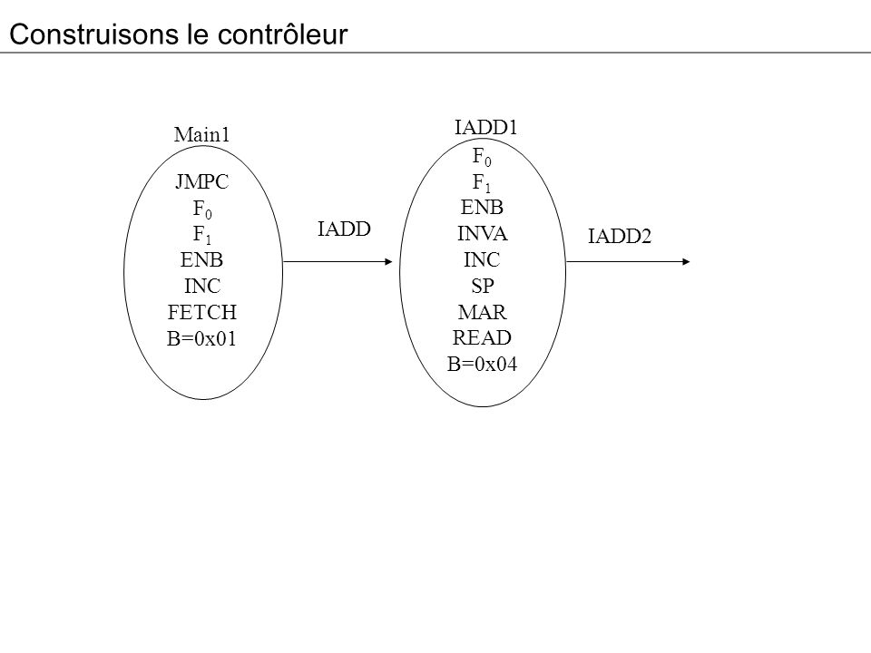 Résultat 3 0x04 0x0D 0x00 0xXX 0x04 0x00 0x0D 0x04 Addr Alu JM 4 to 16 Decoder High Bit C B MPC 4 9 8 2 2 6 8 B Bus C Bus Memory control signals (rd,wr,fetch) N Z MIR JMPC JAMN/JAMZ