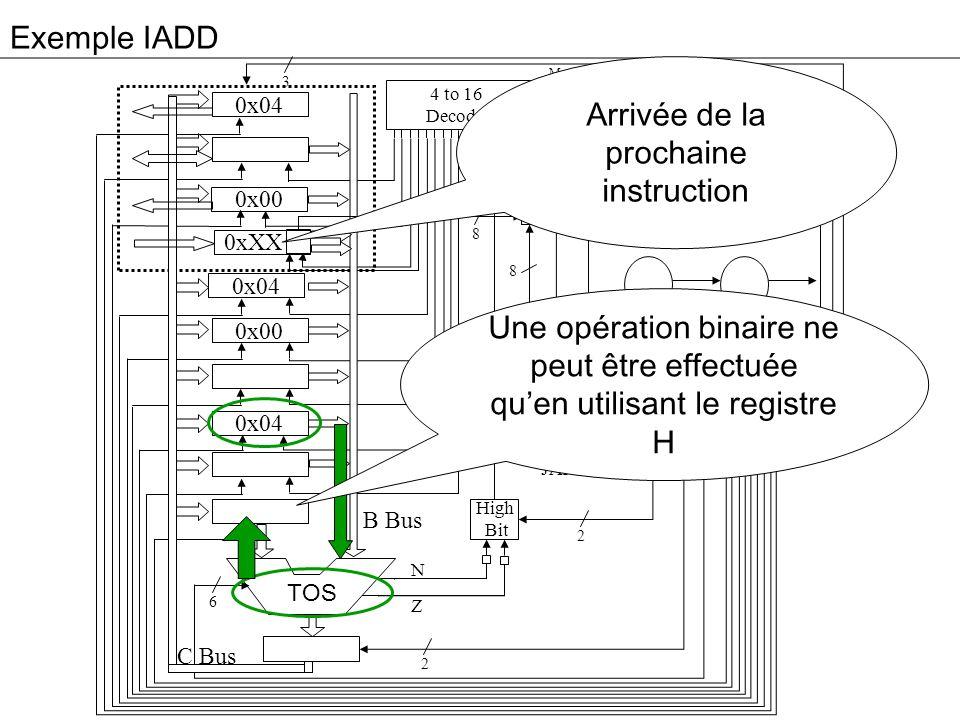 Exemple IADD 3 0x04 0x00 0xXX 0x04 0x00 0x04 Addr Alu JM 4 to 16 Decoder High Bit C B MPC 4 9 8 2 2 6 8 B Bus C Bus Memory control signals (rd,wr,fetch) N Z MIR JMPC JAMN/JAMZ TOS Arrivée de la prochaine instruction Une opération binaire ne peut être effectuée quen utilisant le registre H