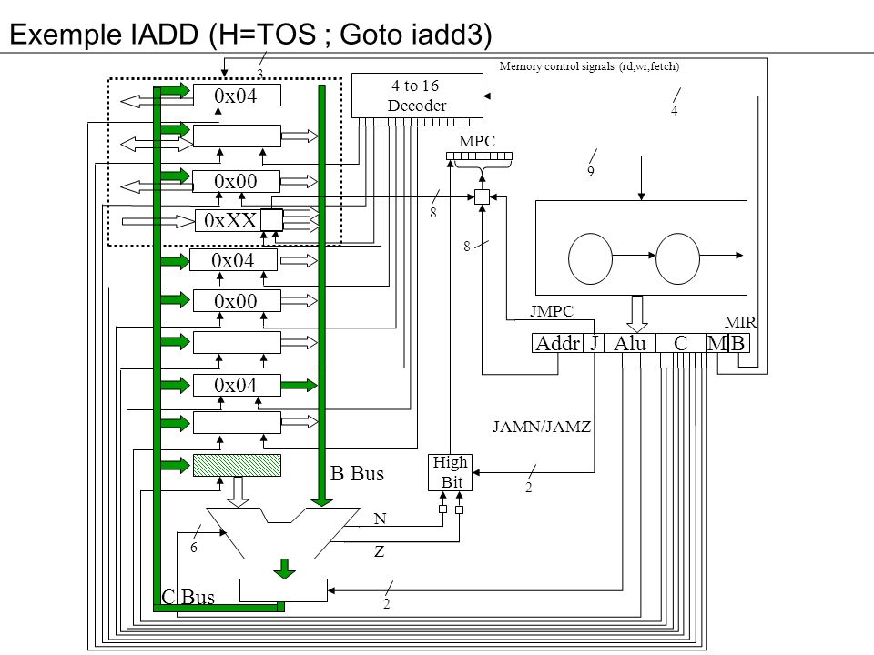 Exemple IADD (H=TOS ; Goto iadd3) 3 0x04 0x00 0xXX 0x04 0x00 0x04 Addr Alu JM 4 to 16 Decoder High Bit C B MPC 4 9 8 2 2 6 8 B Bus C Bus Memory control signals (rd,wr,fetch) N Z MIR JMPC JAMN/JAMZ