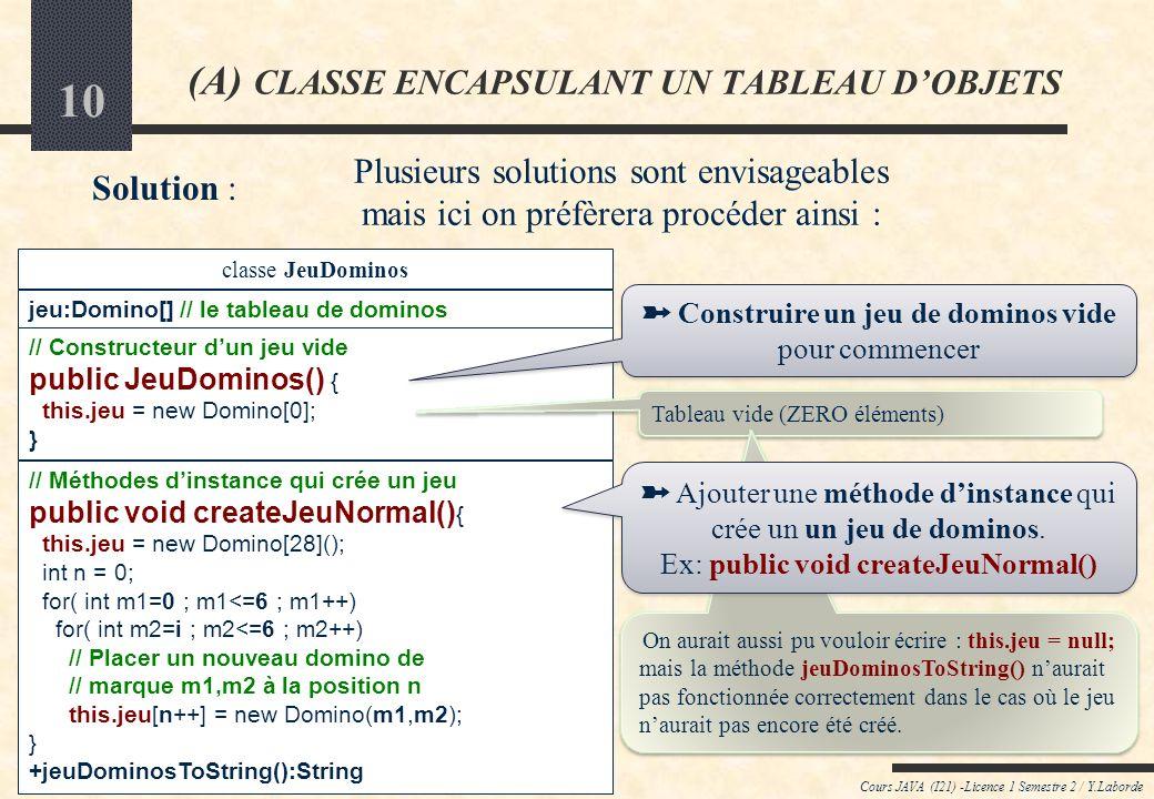 9 Cours JAVA (I21) -Licence 1 Semestre 2 / Y.Laborde (A) CLASSE ENCAPSULANT UN TABLEAU DOBJETS Solution : classe JeuDominos Domino[] jeu; // le jeu de