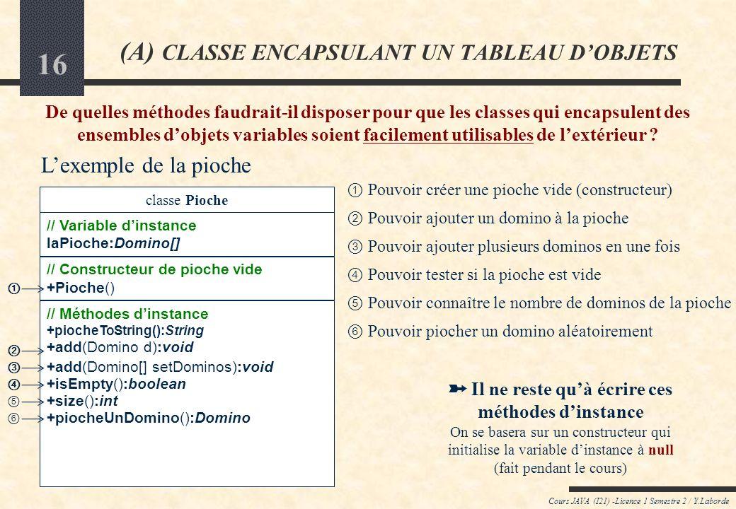 15 Cours JAVA (I21) -Licence 1 Semestre 2 / Y.Laborde (A) CLASSE ENCAPSULANT UN TABLEAU DOBJETS Lorsque la taille des ensembles dobjets est variable,