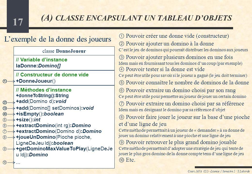 16 Cours JAVA (I21) -Licence 1 Semestre 2 / Y.Laborde (A) CLASSE ENCAPSULANT UN TABLEAU DOBJETS De quelles méthodes faudrait-il disposer pour que les