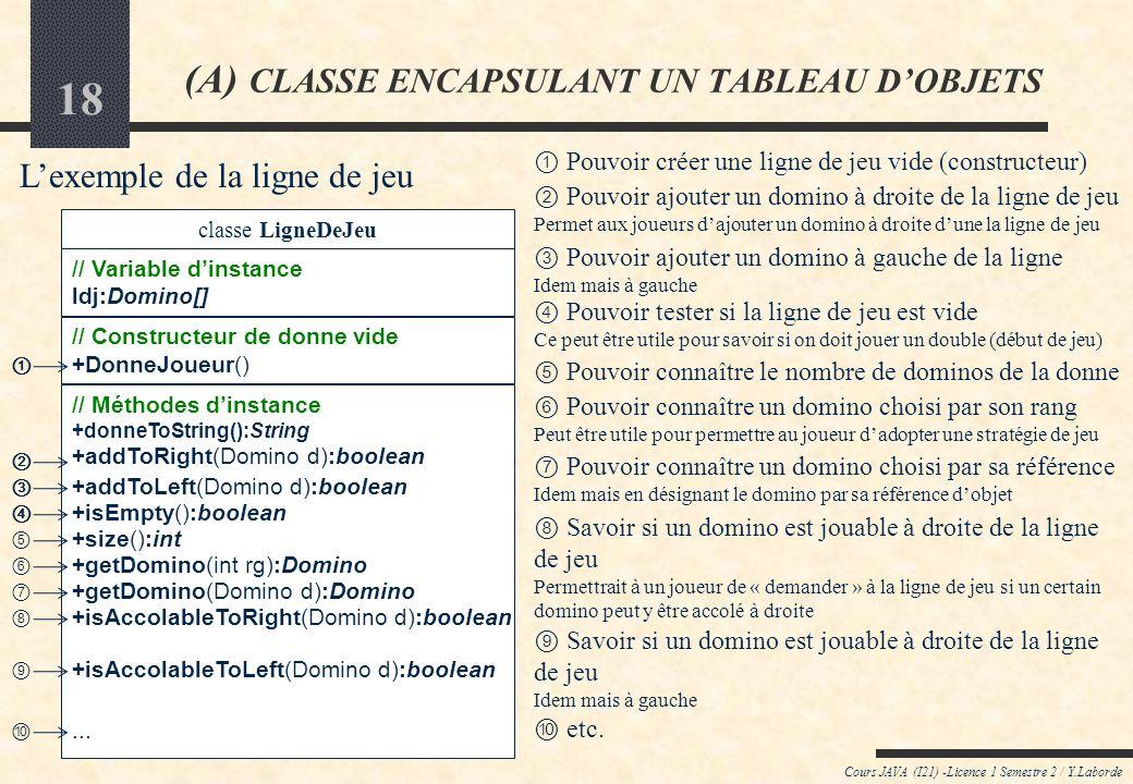 17 Cours JAVA (I21) -Licence 1 Semestre 2 / Y.Laborde (A) CLASSE ENCAPSULANT UN TABLEAU DOBJETS classe DonneJoueur // Variable dinstance laDonne:Domin