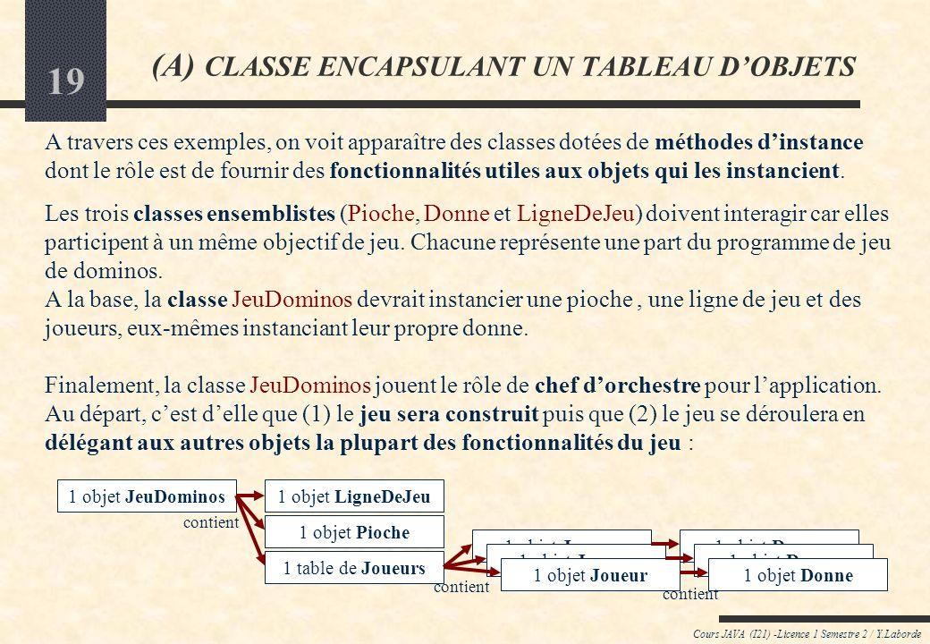 18 Cours JAVA (I21) -Licence 1 Semestre 2 / Y.Laborde (A) CLASSE ENCAPSULANT UN TABLEAU DOBJETS classe LigneDeJeu // Variable dinstance ldj:Domino[] /