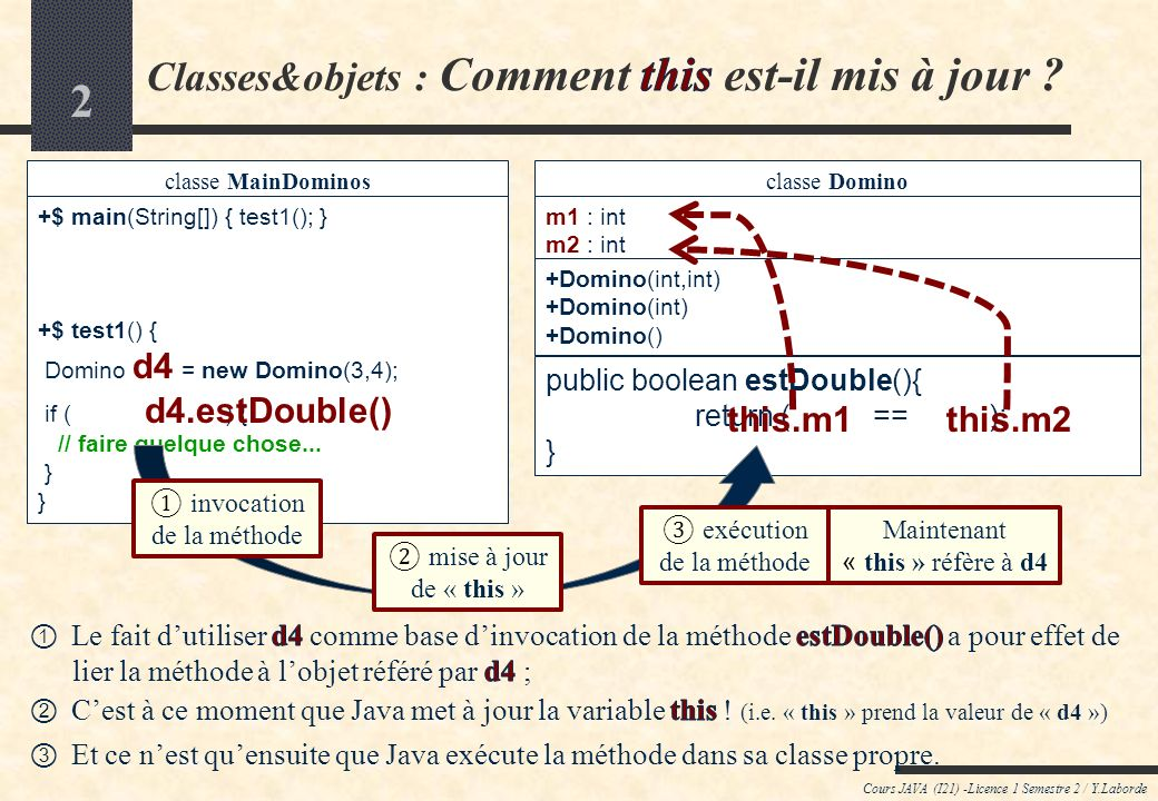 2 Cours JAVA (I21) -Licence 1 Semestre 2 / Y.Laborde classe MainDominos +$ main(String[]) { test1(); } +$ test1() { Domino d4 = new Domino(3,4); if ( ) { // faire quelque chose...