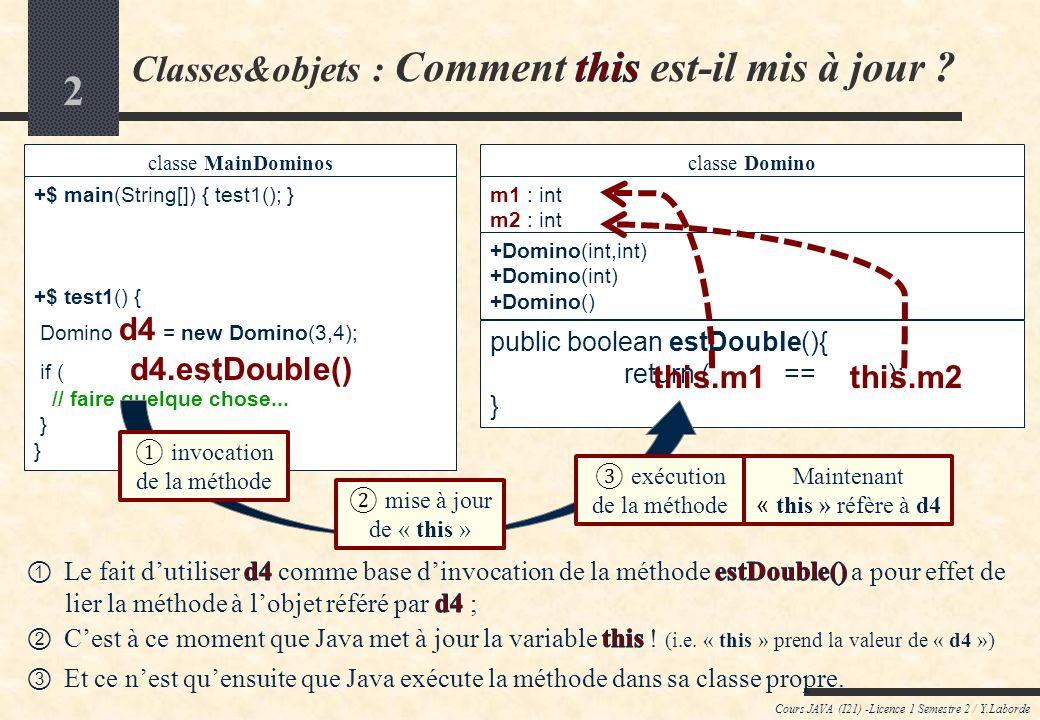 12 Cours JAVA (I21) -Licence 1 Semestre 2 / Y.Laborde (A) CLASSE ENCAPSULANT UN TABLEAU DOBJETS Applicatif : On veut construire puis afficher un jeu de dominos classe JeuDominos // Variable dinstance jeu:Domino[] // Méthodes dinstance +createJeuNormal():void +jeuDominosToString():String +size():int // Constructeur dun jeu vide +JeuDominos() classe MainDominos +$ main(String[]) { test1(); } +$ test1() { } JeuDominos jeuNormal = new JeuDominos(); jeuNormal.createJeuNormal(); System.out.println( Jeu contenant + jeuNormal.size() + dominos ); System.out.println(jeuNormal.jeuDominosToString()); Créer un jeu de dominos vide Ajouter des dominos au jeu Afficher le nombre de dominos du jeu Afficher tous les dominos du jeu Au final, on saperçoit que la classe MainDominos na plus besoin daccéder directement au tableau de dominos (qui se trouve maintenant dans le jeu) Ceci constitue une bonne pratique dans le paradigme Orienté-Objet .