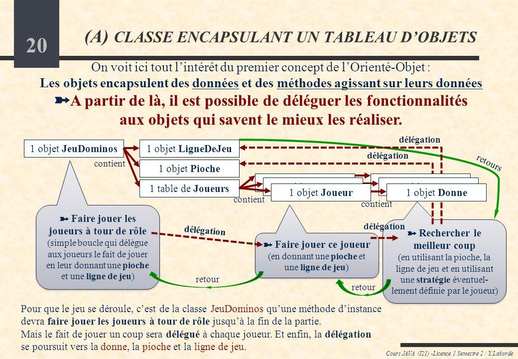19 Cours JAVA (I21) -Licence 1 Semestre 2 / Y.Laborde (A) CLASSE ENCAPSULANT UN TABLEAU DOBJETS A travers ces exemples, on voit apparaître des classes