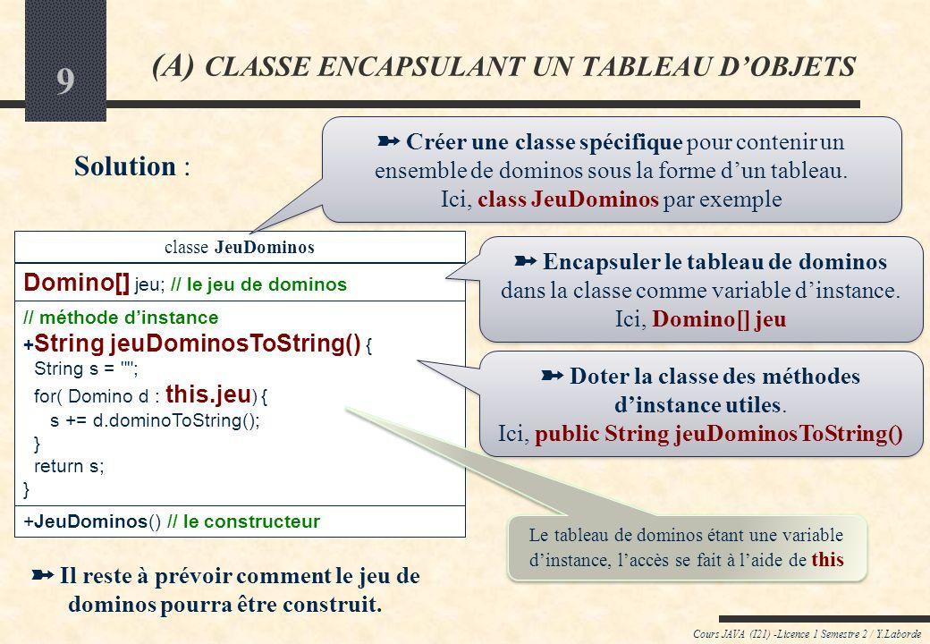 9 Cours JAVA (I21) -Licence 1 Semestre 2 / Y.Laborde (A) CLASSE ENCAPSULANT UN TABLEAU DOBJETS Solution : classe JeuDominos Domino[] jeu; // le jeu de dominos // méthode dinstance + String jeuDominosToString() { String s = ; for( Domino d : this.jeu ) { s += d.dominoToString(); } return s; } +JeuDominos() // le constructeur Il reste à prévoir comment le jeu de dominos pourra être construit.