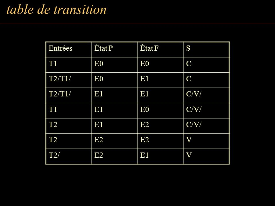 Table des transitions Entrées Etats présents Etats Futurs Sorties T1 T2 QC QV DC DV C V 1 0 1 0 1 0 1 0 0 0 1 0 0 0 1 0 0 0 0 0 0 0 0 0 1 0 0 1 0 0 0 0 0 1 0 0 0 1 0 0 0 1 0 1 0 1 0 1 0 0 0 1 0 0 0 1 table de transition Table des transitions EntréesÉtat PÉtat FS T1E0 C T2/T1/E0E1C T2/T1/E1 C/V/ T1E1E0C/V/ T2E1E2C/V/ T2E2 V T2/E2E1V