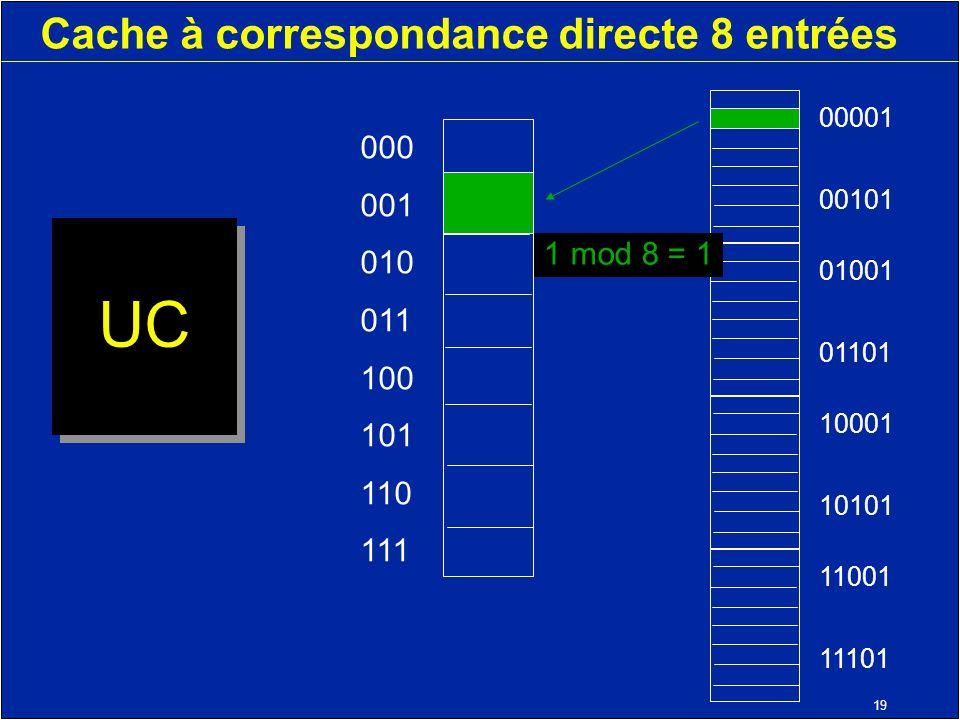 19 Cache à correspondance directe 8 entrées UC 000 001 010 011 100 101 110 111 11001 11101 10001 10101 01001 01101 00001 00101 1 mod 8 = 1