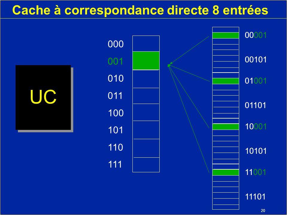 20 Cache à correspondance directe 8 entrées UC 000 001 010 011 100 101 110 111 11001 11101 10001 10101 01001 01101 00001 00101
