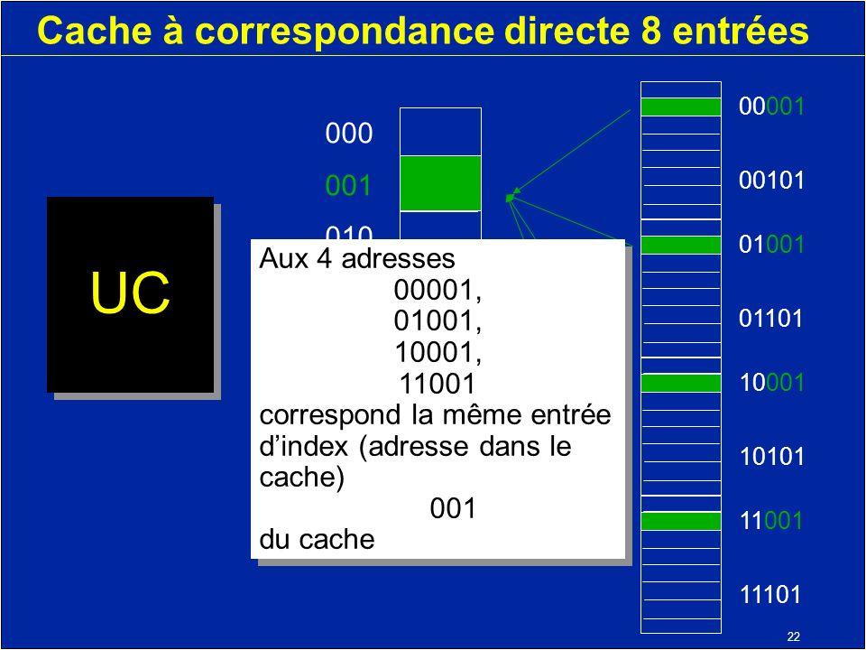 22 Cache à correspondance directe 8 entrées UC 000 001 010 011 100 101 110 111 11001 11101 10001 10101 01001 01101 00001 00101 Aux 4 adresses 00001, 01001, 10001, 11001 correspond la même entrée dindex (adresse dans le cache) 001 du cache Aux 4 adresses 00001, 01001, 10001, 11001 correspond la même entrée dindex (adresse dans le cache) 001 du cache