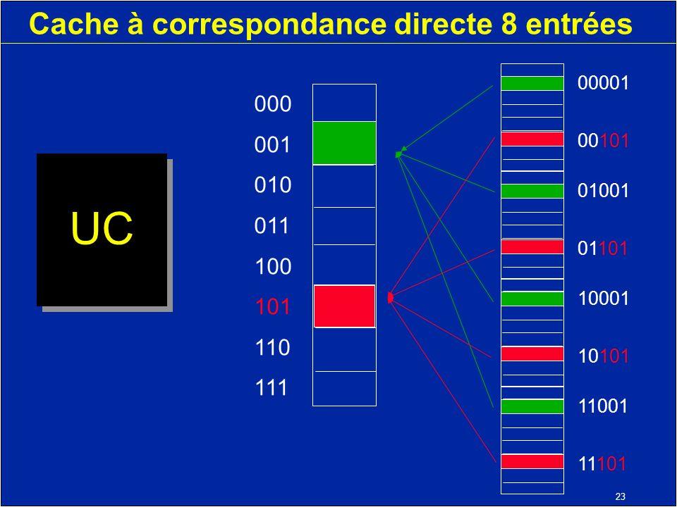 23 Cache à correspondance directe 8 entrées UC 000 001 010 011 100 101 110 111 11001 11101 10001 10101 01001 01101 00001 00101