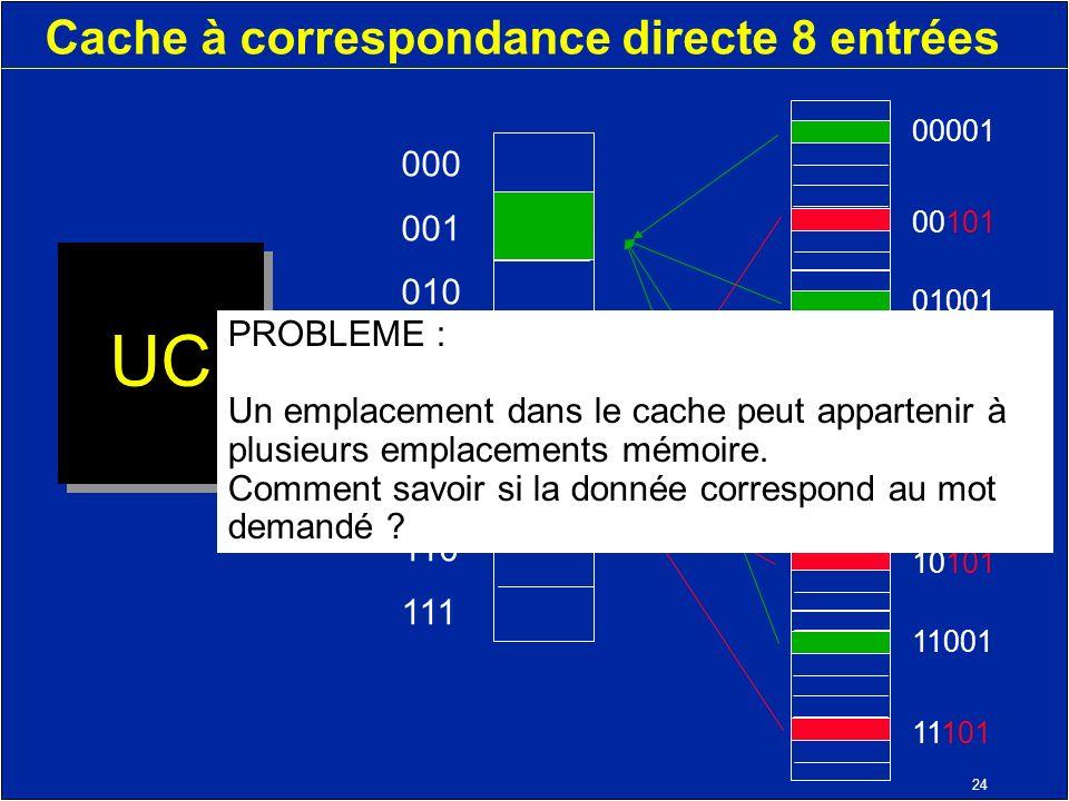 24 Cache à correspondance directe 8 entrées UC 000 001 010 011 100 101 110 111 11001 11101 10001 10101 01001 01101 00001 00101 PROBLEME : Un emplacement dans le cache peut appartenir à plusieurs emplacements mémoire.