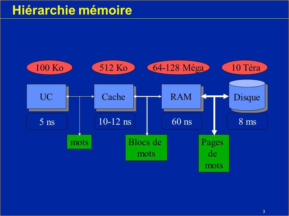 3 Hiérarchie mémoire motsBlocs de mots Pages de mots UC Cache RAM Disque 100 Ko512 Ko64-128 Méga 10 Téra 5 ns 10-12 ns60 ns8 ms