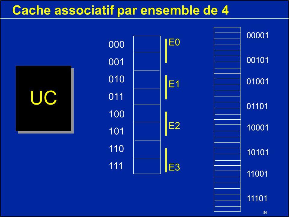 34 Cache associatif par ensemble de 4 UC 000 001 010 011 100 101 110 111 11001 11101 10001 10101 01001 01101 00001 00101 E0 E1 E2 E3