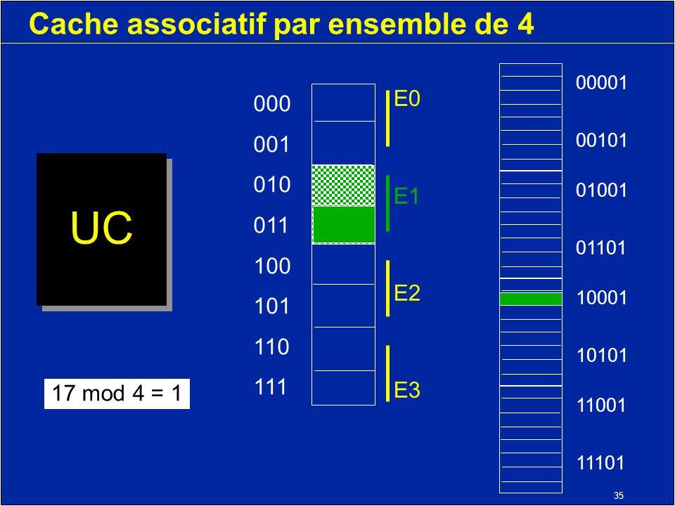 35 Cache associatif par ensemble de 4 UC 000 001 010 011 100 101 110 111 11001 11101 10001 10101 01001 01101 00001 00101 17 mod 4 = 1 E0 E1 E2 E3