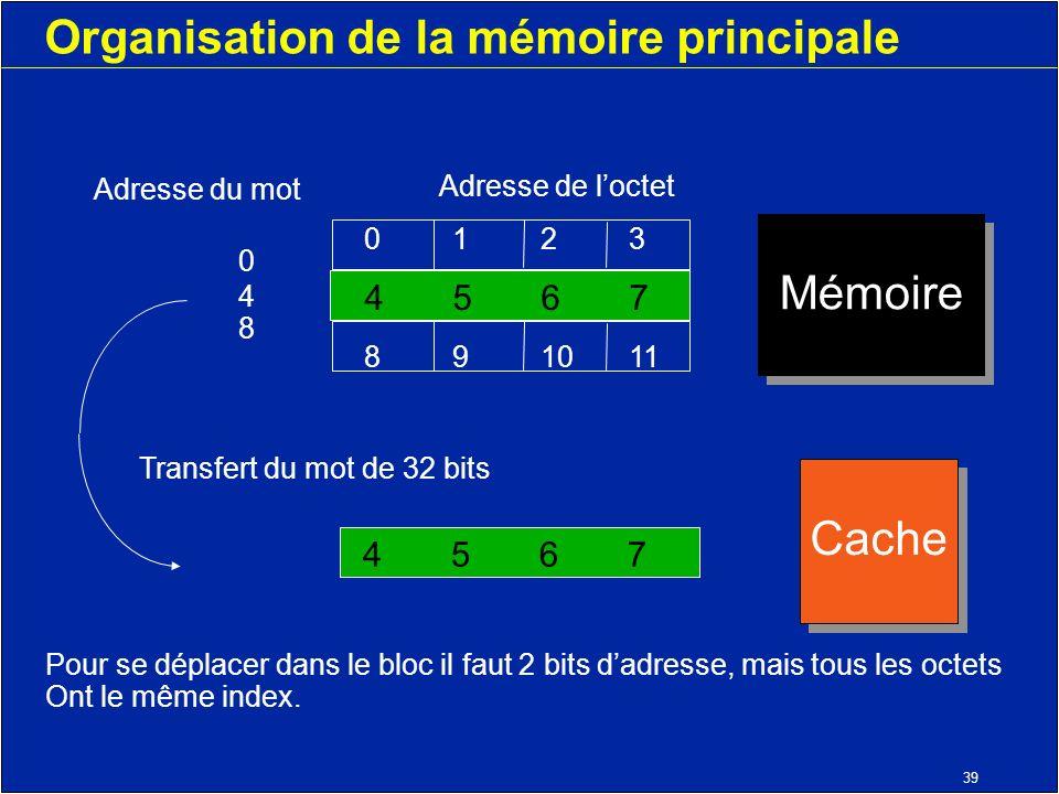 39 Organisation de la mémoire principale 45674567 048048 Adresse du mot Adresse de loctet 0123 4567 891011 Mémoire Transfert du mot de 32 bits Pour se déplacer dans le bloc il faut 2 bits dadresse, mais tous les octets Ont le même index.