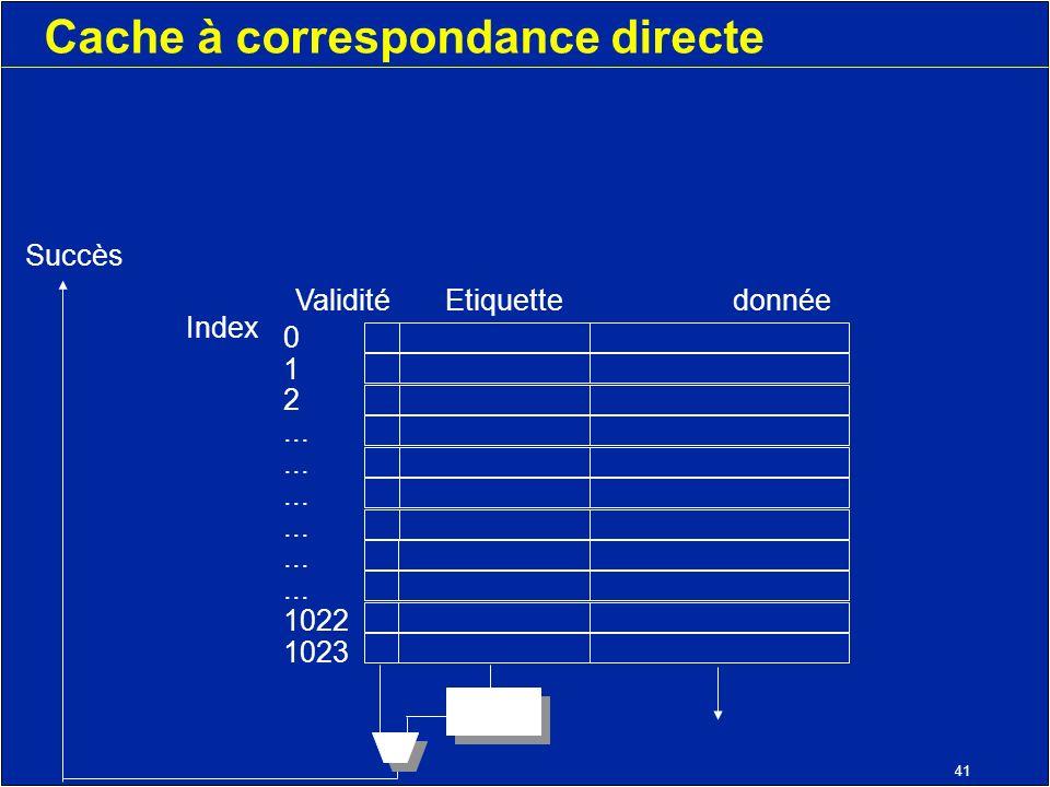 41 Cache à correspondance directe Validité Etiquettedonnée Index 0 1 2... 1022 1023 Succès