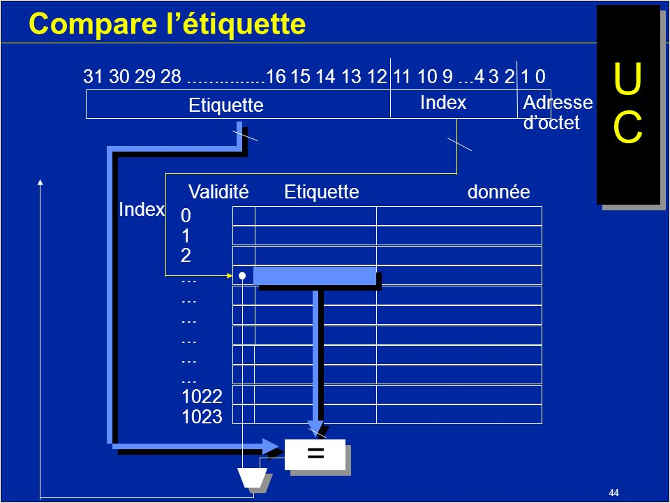 44 Compare létiquette 31 30 29 28...............16 15 14 13 12 11 10 9...4 3 2 1 0 Etiquette Index Validité Etiquettedonnée Index 0 1 2... 1022 1023 A