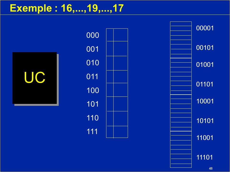 48 Exemple : 16,...,19,...,17 UC 000 001 010 011 100 101 110 111 11001 11101 10001 10101 01001 01101 00001 00101