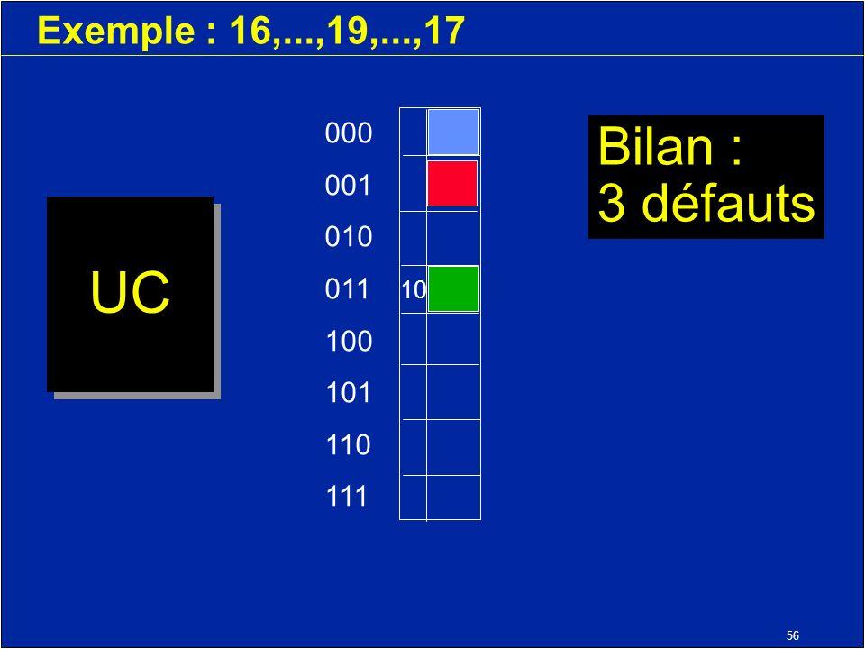 56 Exemple : 16,...,19,...,17 UC 000 001 010 011 100 101 110 111 10 Bilan : 3 défauts