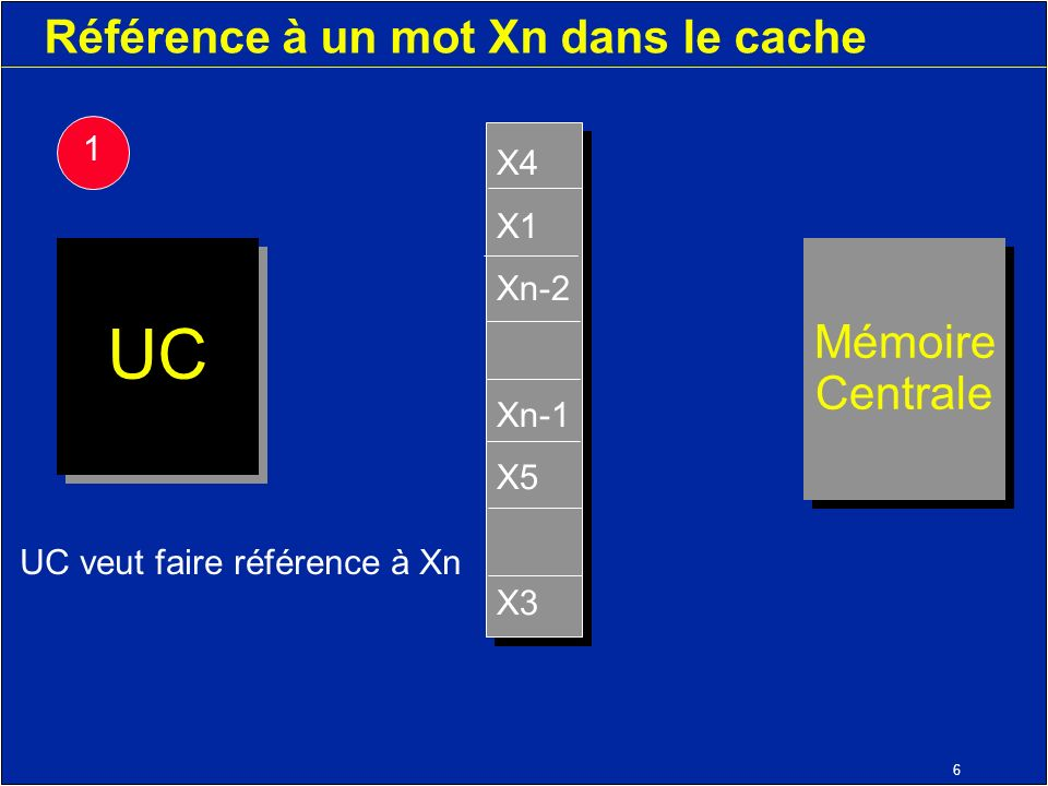 6 Référence à un mot Xn dans le cache Mémoire Centrale Mémoire Centrale UC X4 X1 Xn-2 Xn-1 X5 X3 X4 X1 Xn-2 Xn-1 X5 X3 UC veut faire référence à Xn 1