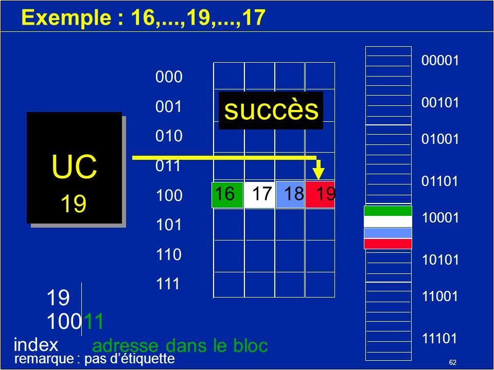 62 Exemple : 16,...,19,...,17 UC 000 001 010 011 100 101 110 111 11001 11101 10001 10101 01001 01101 00001 00101 19 10011 index adresse dans le bloc remarque : pas détiquette 19 16 17 18 19 succès