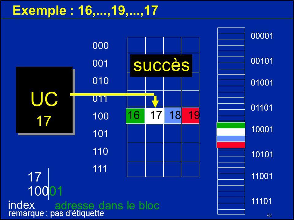 63 Exemple : 16,...,19,...,17 UC 000 001 010 011 100 101 110 111 11001 11101 10001 10101 01001 01101 00001 00101 17 10001 index adresse dans le bloc remarque : pas détiquette 17 16 17 18 19 succès