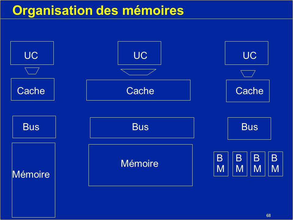 68 Organisation des mémoires UC Cache Bus Mémoire UC Cache Bus Mémoire UC Cache Bus BMBM BMBM BMBM BMBM
