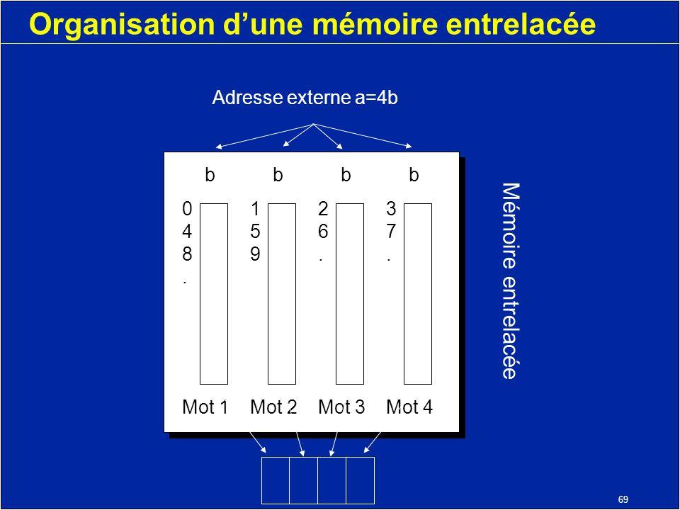 69 Organisation dune mémoire entrelacée Adresse externe a=4b bbbbbbbb Mot 1Mot 2Mot 3Mot 4 0123456789...0123456789...