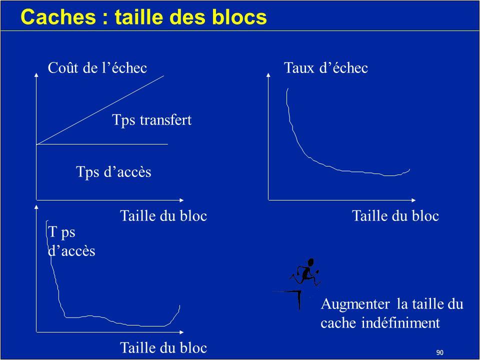 90 Caches : taille des blocs Coût de léchec Tps transfert Tps daccès Taille du bloc Taux déchec T ps daccès Augmenter la taille du cache indéfiniment