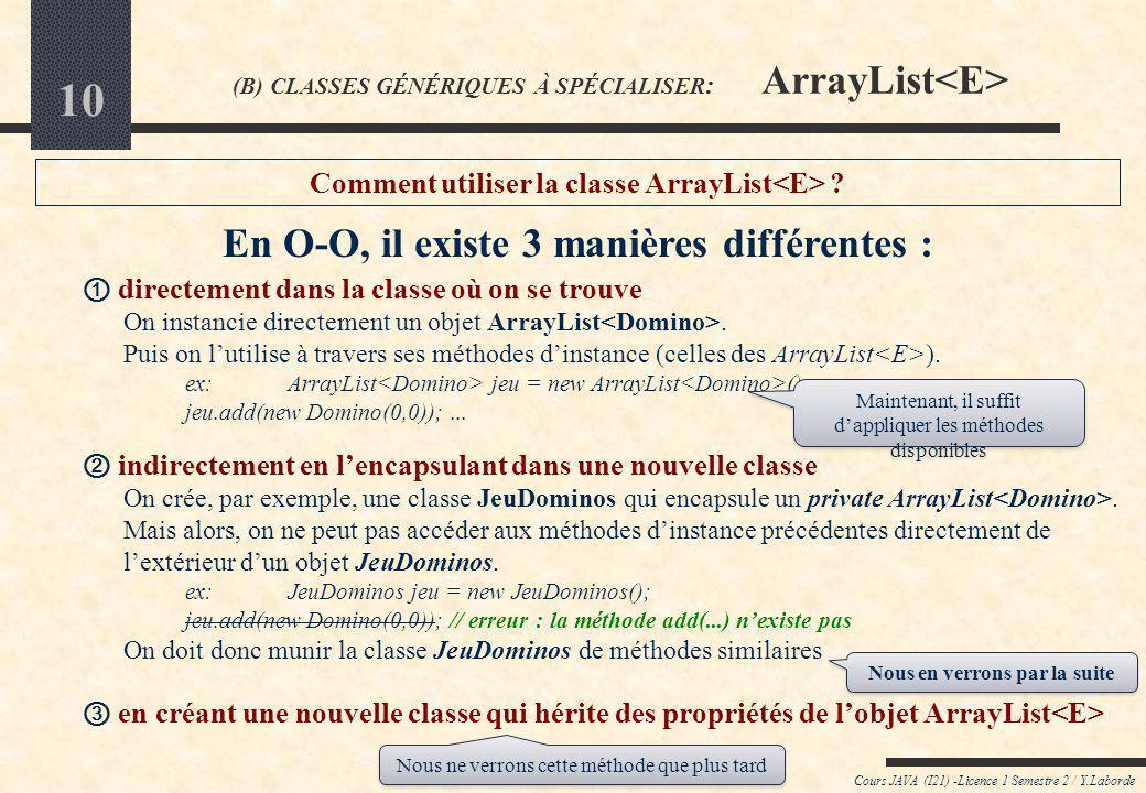 9 Cours JAVA (I21) -Licence 1 Semestre 2 / Y.Laborde (B) CLASSES GÉNÉRIQUES À SPÉCIALISER : ArrayList par rapport à lensemble : int size()retourne la