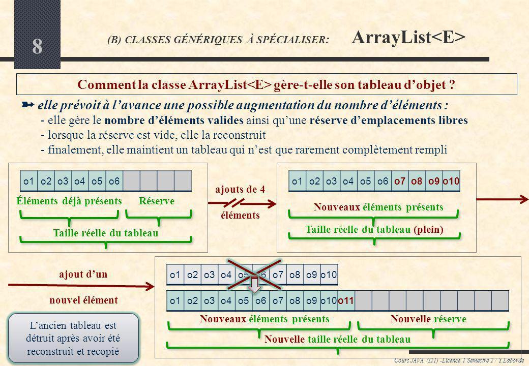18 Cours JAVA (I21) -Licence 1 Semestre 2 / Y.Laborde ArrayList (exemple de code) classe Pioche // ensemble des dominos de la pioche -pioche:ArrayList // Méthode indiquant si la pioche est vide public boolean isEmpty () { // utiliser la méthode de lobjet ensembliste encapsulé return this.pioche.