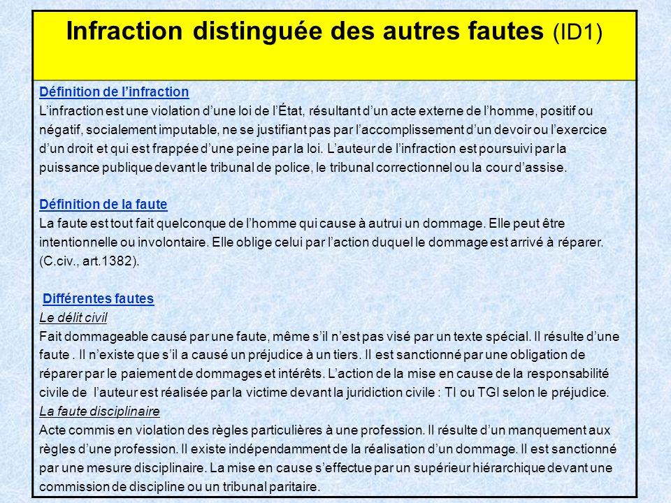 Infraction distinguée des autres fautes (ID1) Définition de linfraction Linfraction est une violation dune loi de lÉtat, résultant dun acte externe de