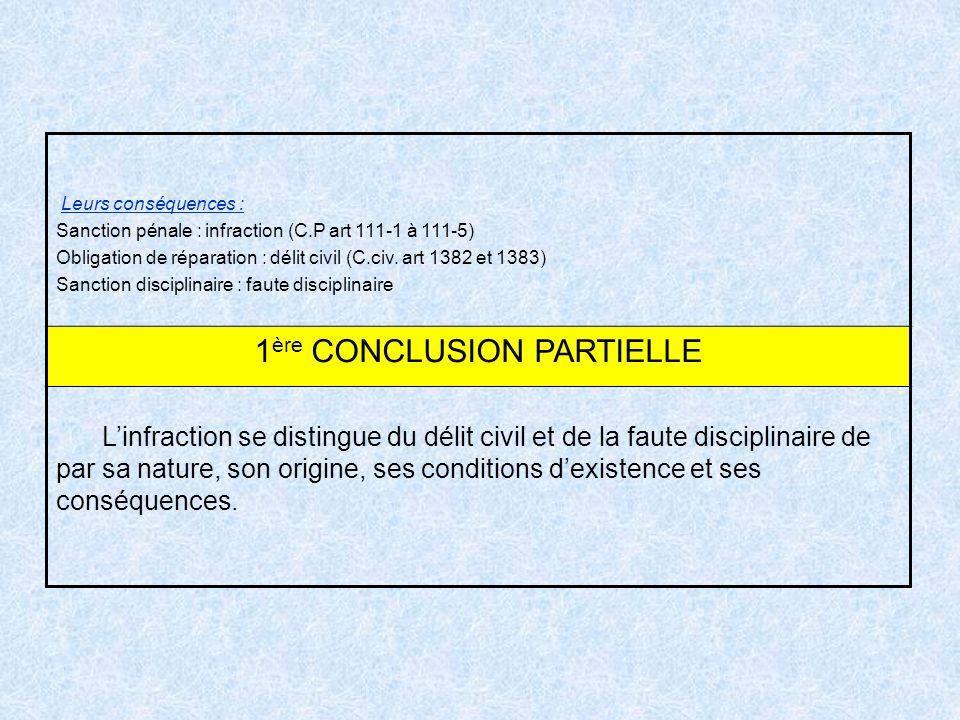 Leurs conséquences : Sanction pénale : infraction (C.P art 111-1 à 111-5) Obligation de réparation : délit civil (C.civ. art 1382 et 1383) Sanction di