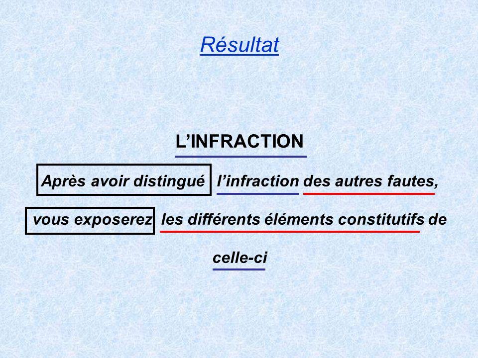 Résultat LINFRACTION Après avoir distingué linfraction des autres fautes, vous exposerez les différents éléments constitutifs de celle-ci