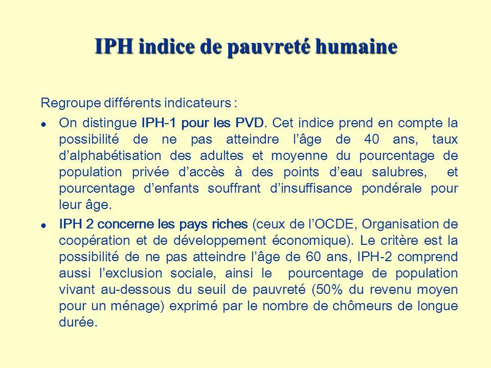 IPH indice de pauvreté humaine Regroupe différents indicateurs : l On distingue IPH-1 pour les PVD. Cet indice prend en compte la possibilité de ne pa