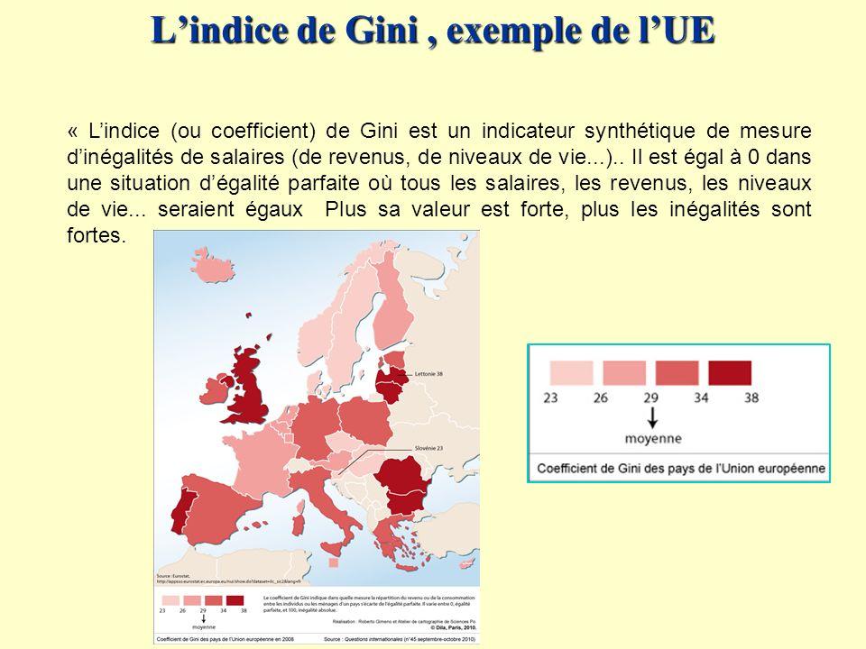 Lindice de Gini, exemple de lUE « Lindice (ou coefficient) de Gini est un indicateur synthétique de mesure dinégalités de salaires (de revenus, de niv