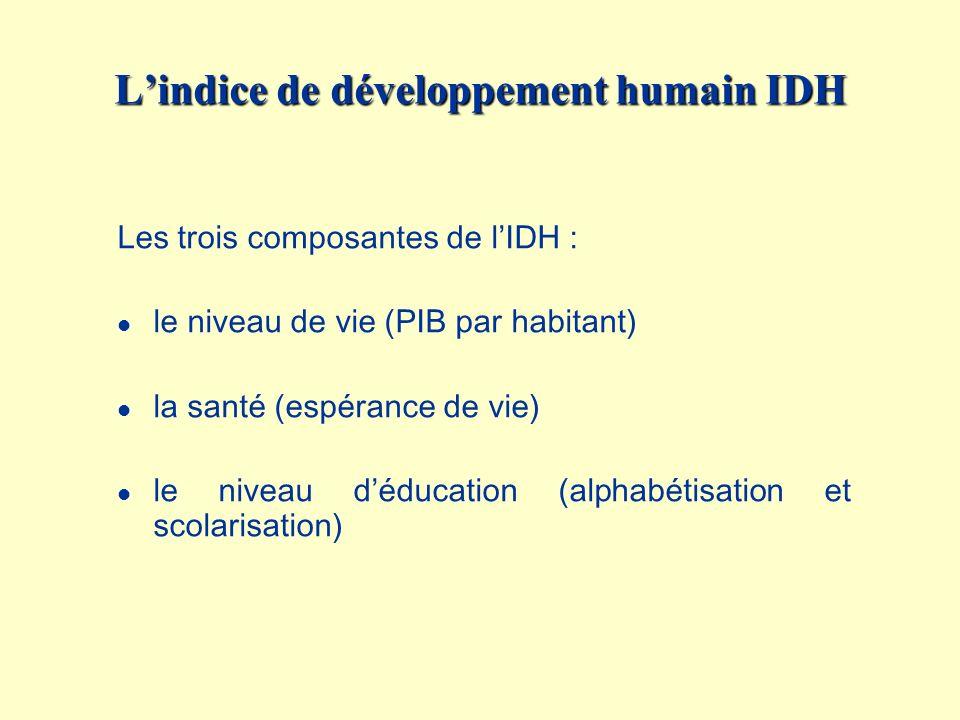 Lindice de développement humain IDH Les trois composantes de lIDH : l le niveau de vie (PIB par habitant) l la santé (espérance de vie) l le niveau dé