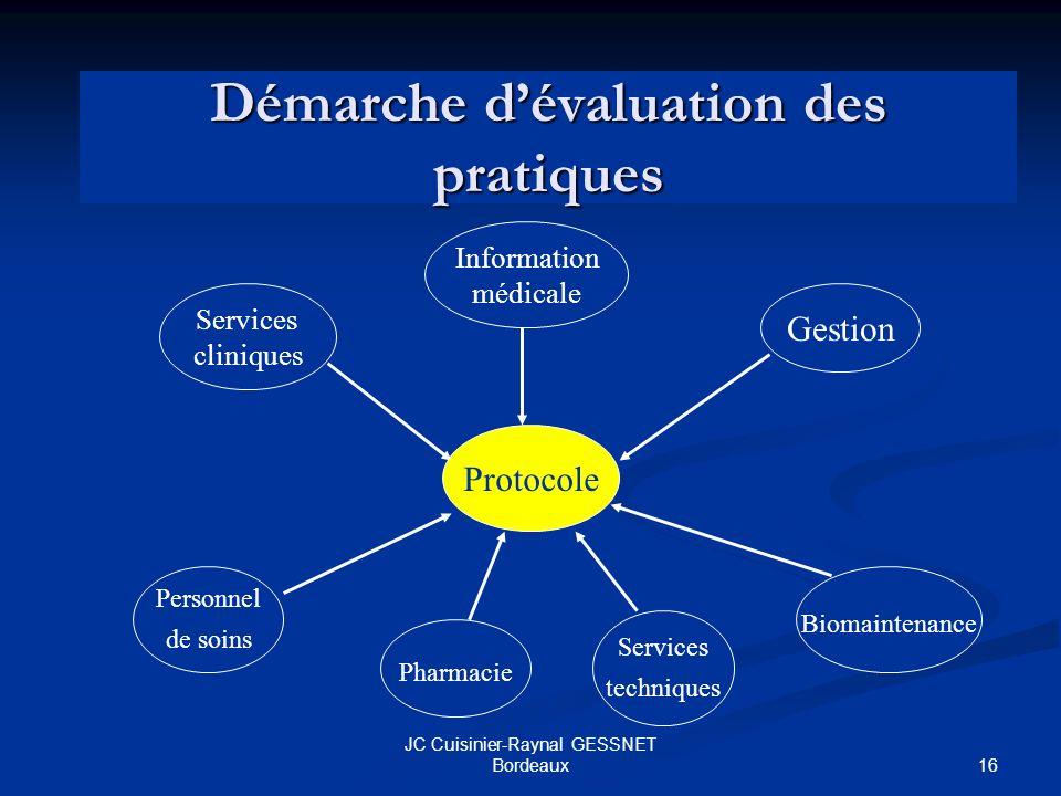 16 JC Cuisinier-Raynal GESSNET Bordeaux Démarche dévaluation des pratiques Protocole Services cliniques Information médicale Gestion Personnel de soins Pharmacie Services techniques Biomaintenance