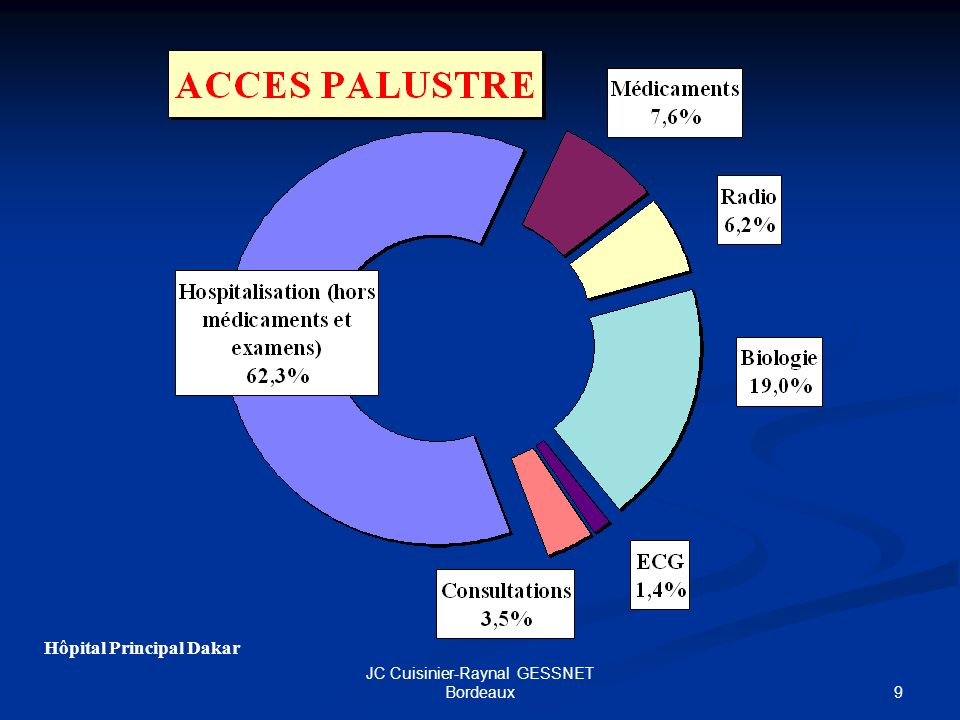 9 JC Cuisinier-Raynal GESSNET Bordeaux Hôpital Principal Dakar