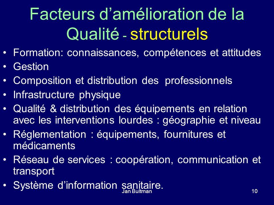 Jan Bultman10 Facteurs damélioration de la Qualité - structurels Formation: connaissances, compétences et attitudes Gestion Composition et distributio